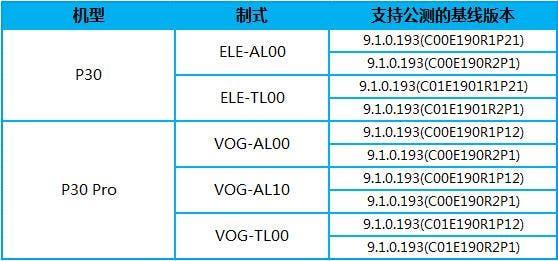 EMUI 10 for Huawei P30 series