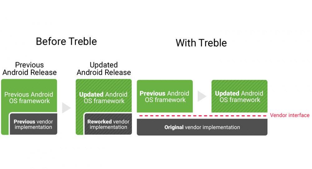 Project Treble