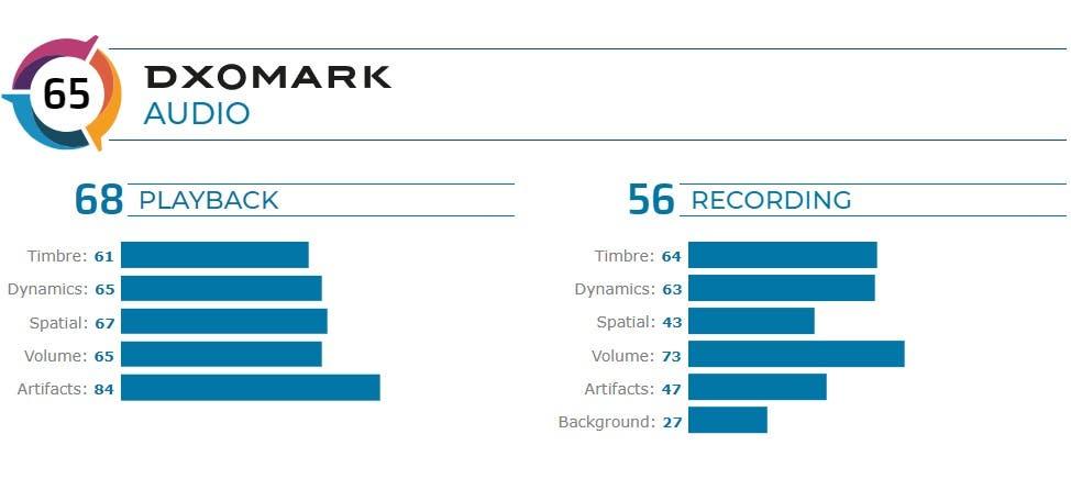 OnePlus 7 Pro's Audio Reviewed on DxOMark