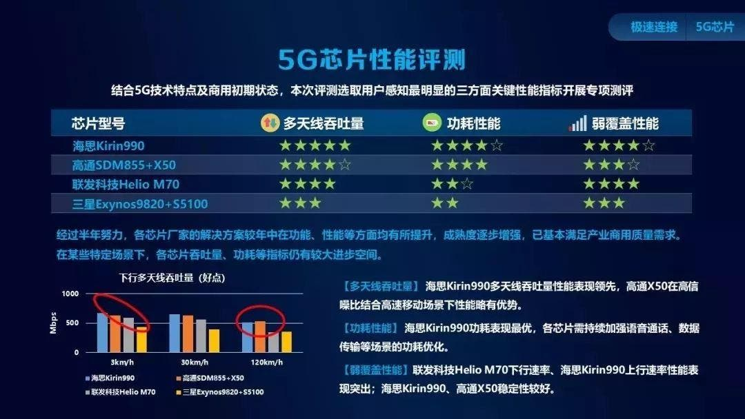 Huawei Kirin 990 5G Chip China Mobile