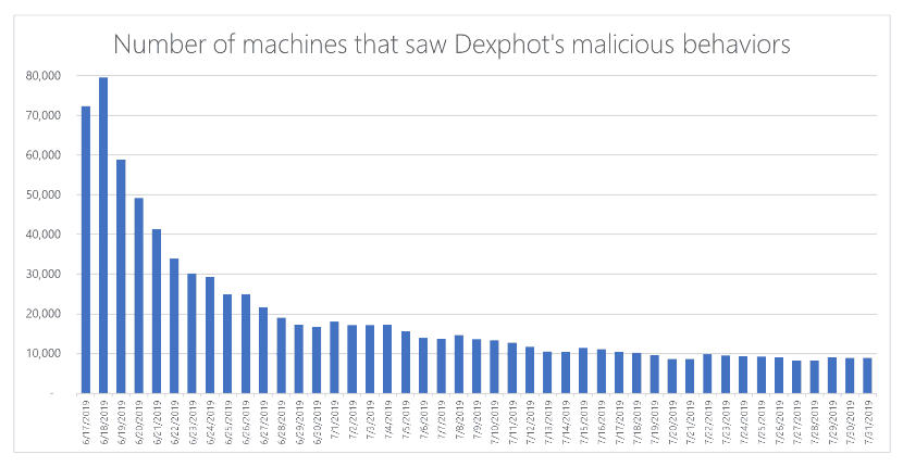 dexphot-stats