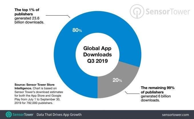 global app download