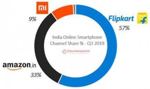 India's online smartphone market