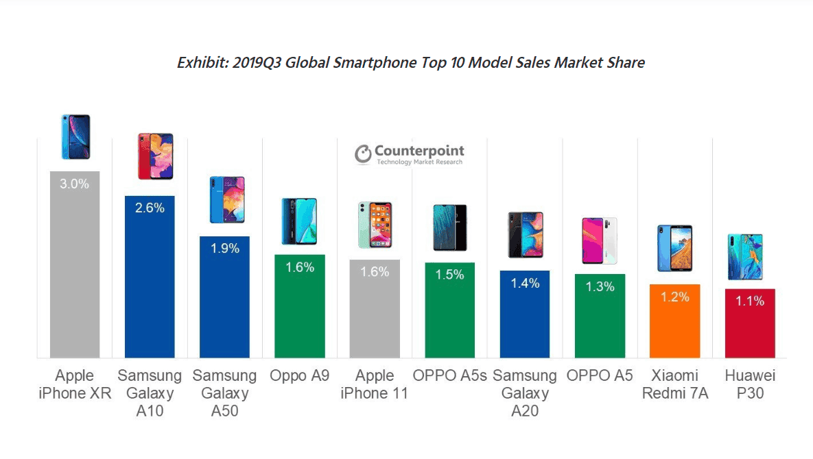 Samsung, Apple and Oppo dominate
