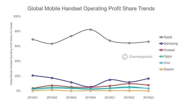 Apple leads the profit chart