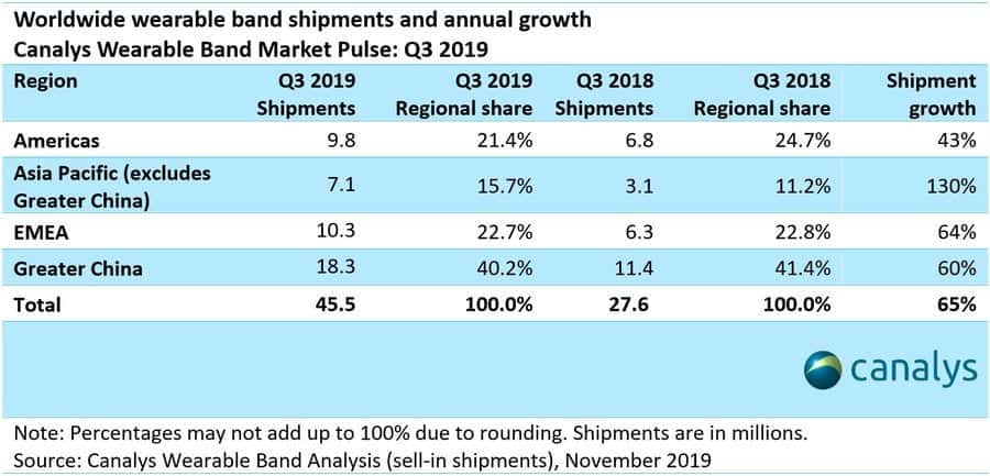 smart wearable shipments in Q3 2019