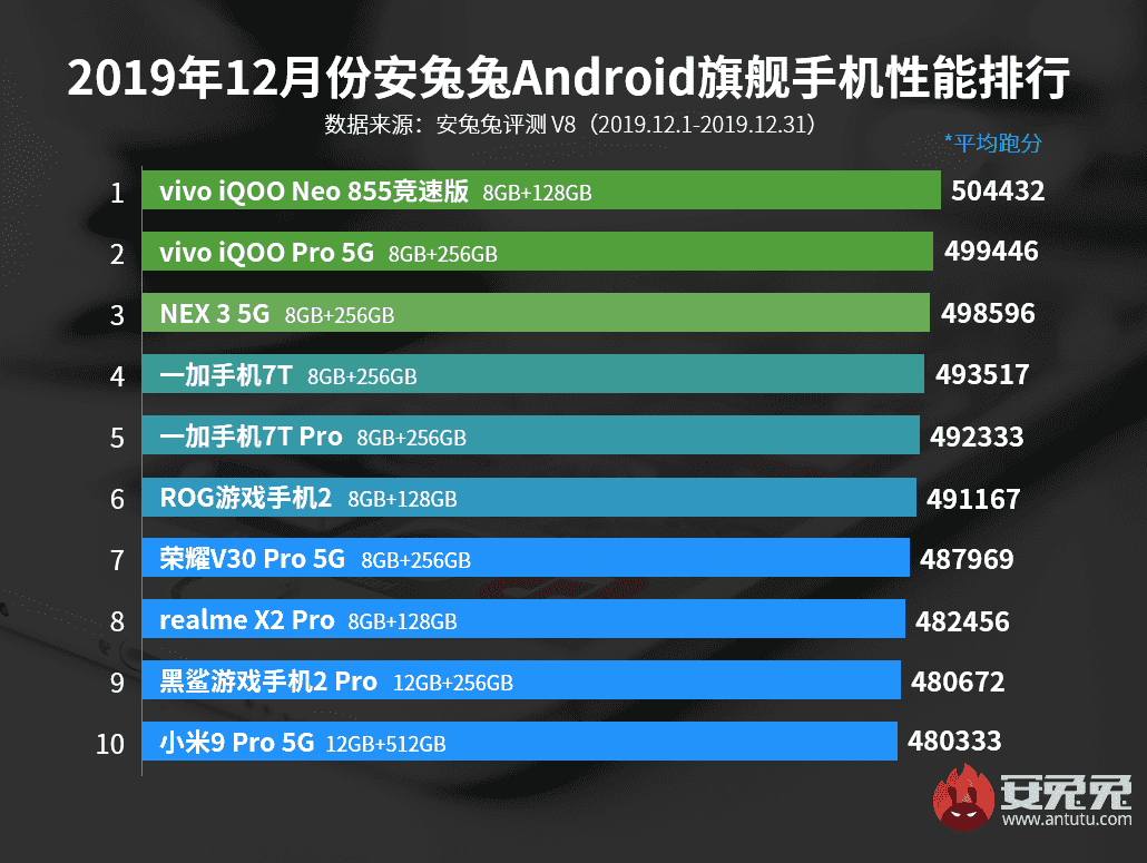 Smartphone Flagship Terbaik Desember 2019 AnTuTu