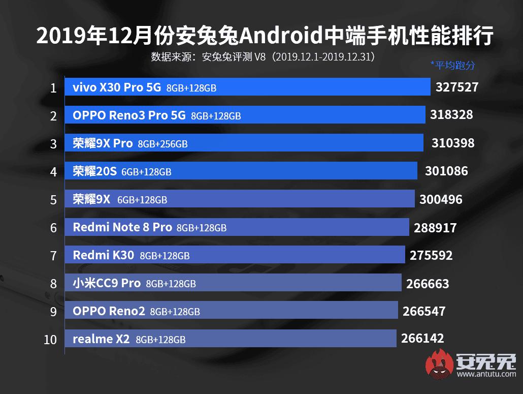 Smartphone Menengah Terbaik Desember 2019 AnTuTu