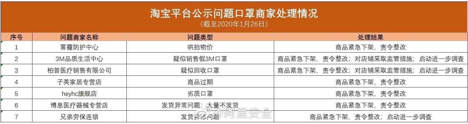 """Chinese merchants selling """"bad"""" anti-coronavirus mask"""