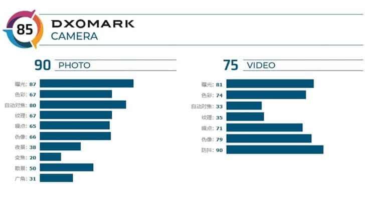 DxoMark score for nokia 7.2