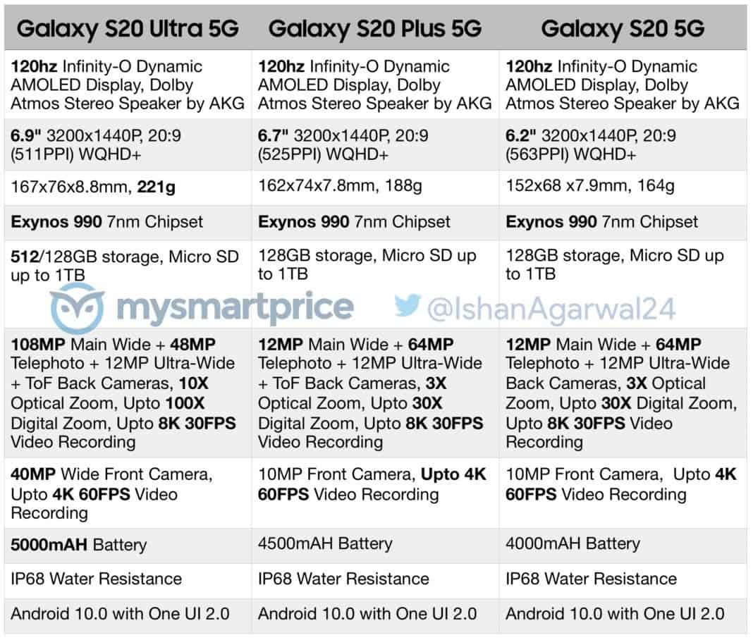 galaxy s20 leaked spec sheet