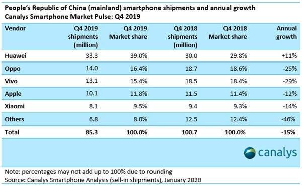 Huawei chinese