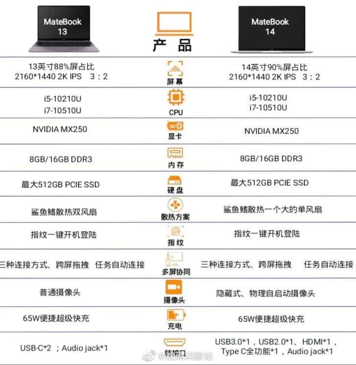 Huawei MateBook 13/14