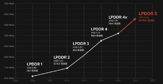 LPDDR5 Memory
