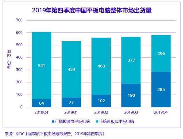 China's tablet market