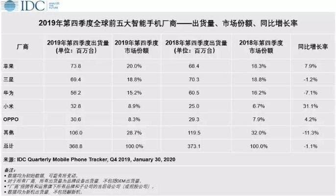 Xiaomi in Q4 2019