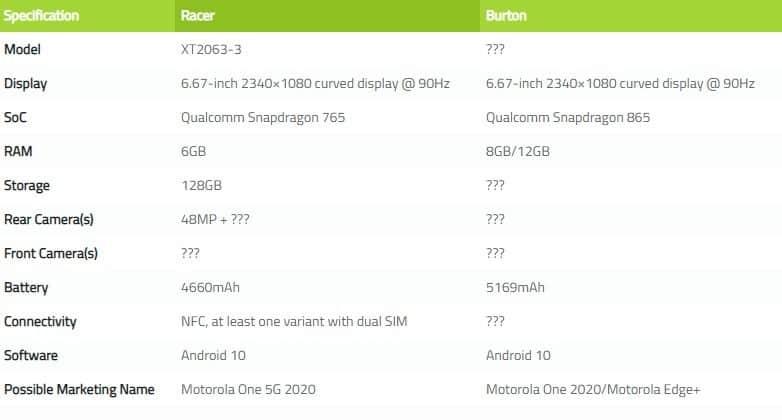 Motorola One 5G & Motorola Edge+