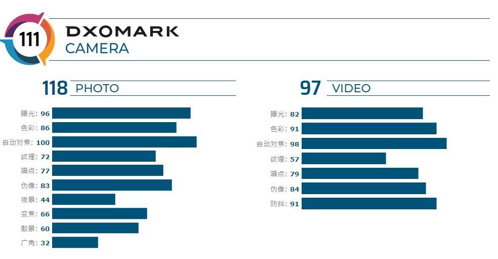 Huawei Mate 20 X Review DxOMark