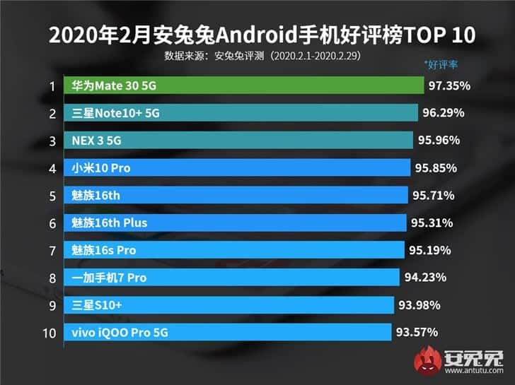 AnTuTu Top 10 Android Smartphones List For February 2020