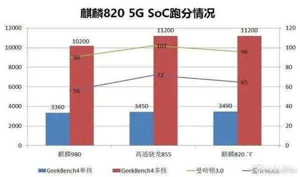 Huawei Kirin 820 5G on GeekBench, Snapdragon 855-Like Performance