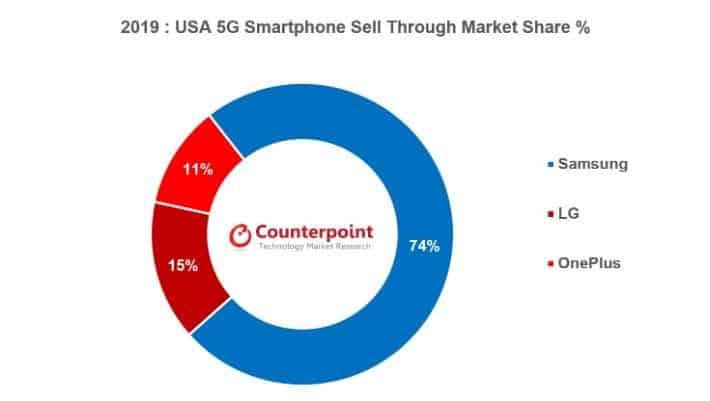 5G smartphones market US