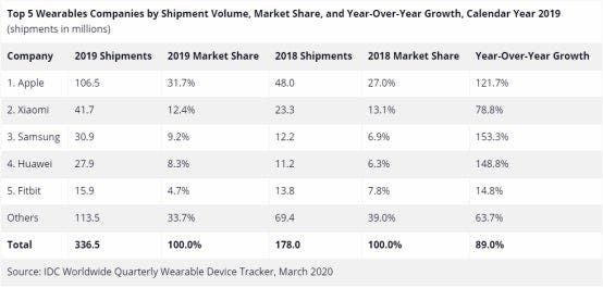 IDC Wearable report