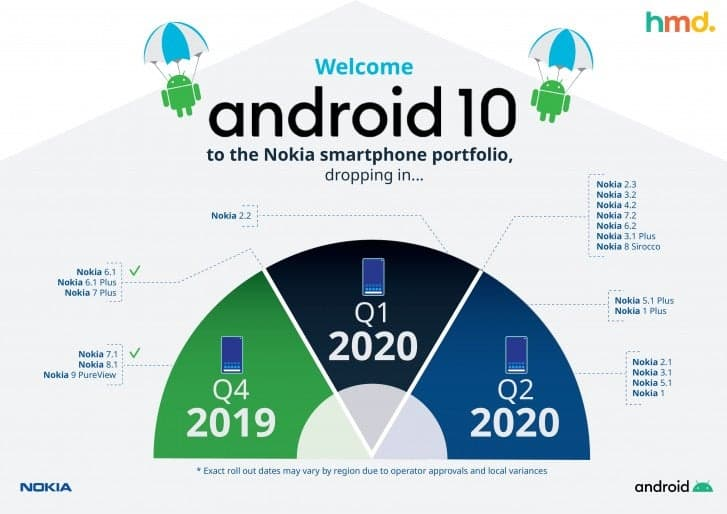 Nokia revises its Android 10 update schedule due to Coronavirus