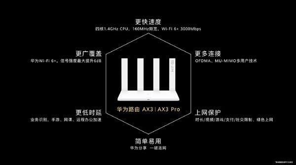 Huawei AX3 router WiFi 6+
