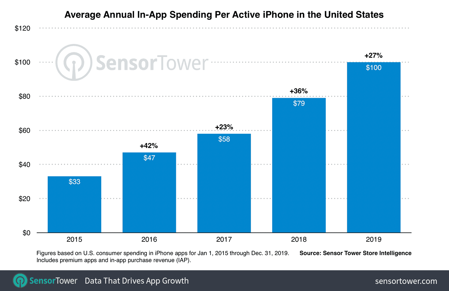 App Store users consumption