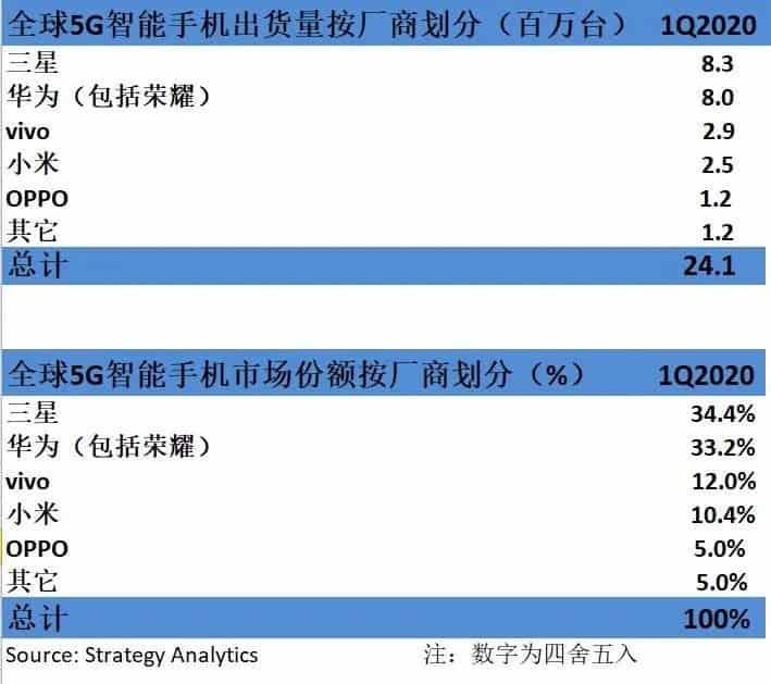 5G smartphone market