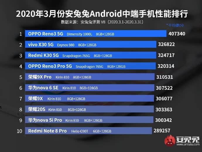 best performing mid-range smartphones