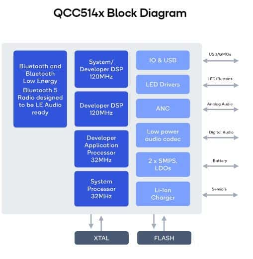 Qualcomm QCC514x