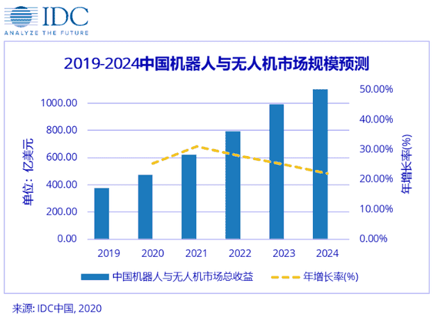 China's robot and drone market