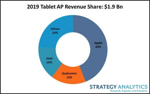 iPad AP chip market