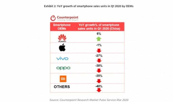 DIGBUSEL - Q1 2020 Penjualan Ponsel Cerdas China Turun 22% Akibat Dampak Dari Covid-19