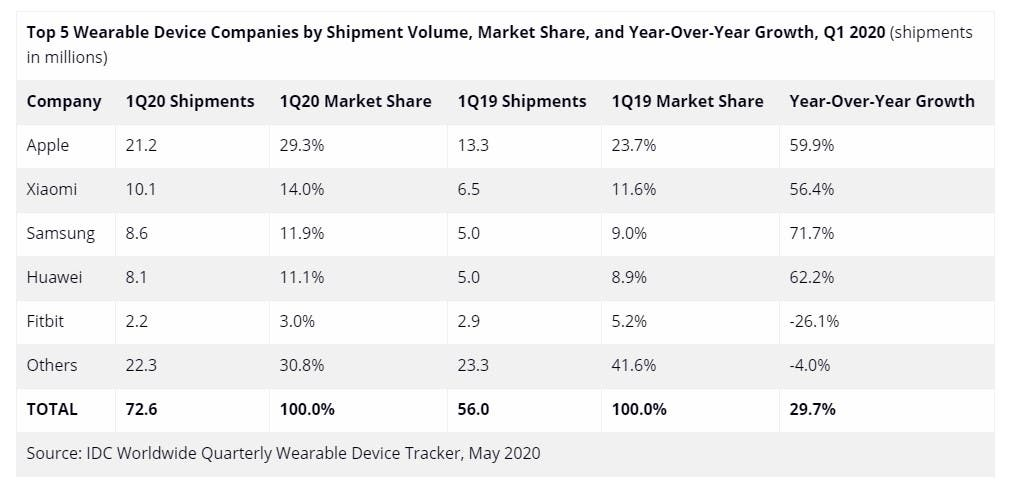 wearables market