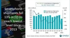 canalys global smartphone market