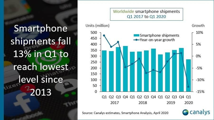 canalys global smartphone market