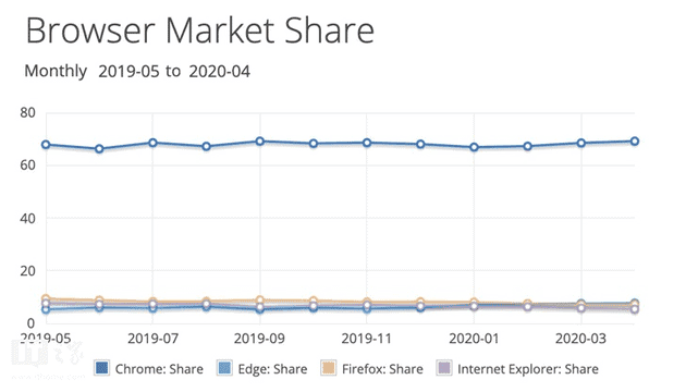 Google Chrome browsers market