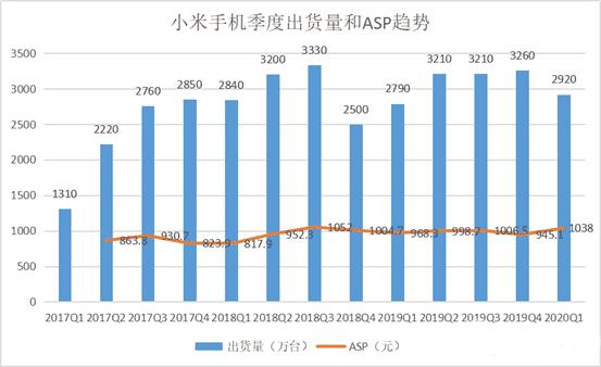 Xiaomi's financial report for Q1 2020