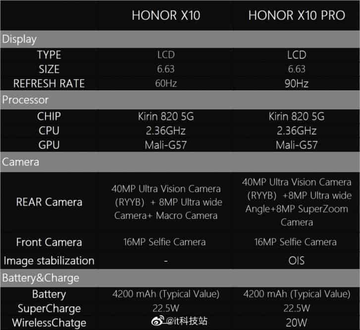 honor x10 leaks | Techesit