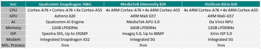 Snapdragon 768G vs Kirin 820 vs Dimensity 820