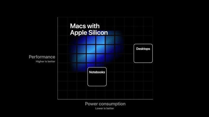 Apple Mac with self-developed chips