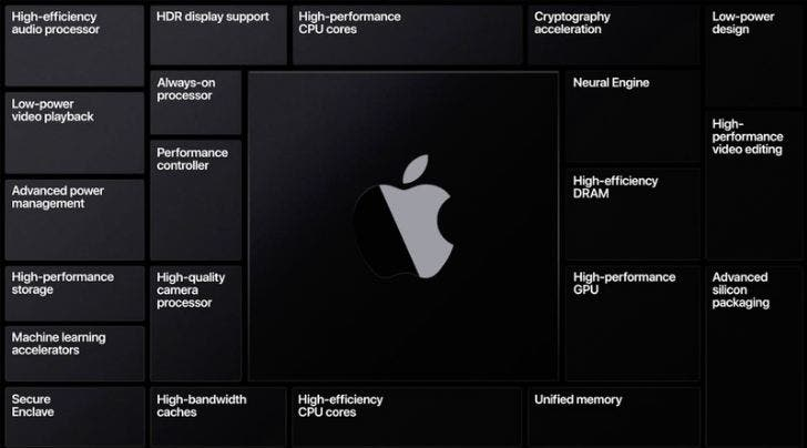 Apple Mac with self-developed chips top 10 chip buyers