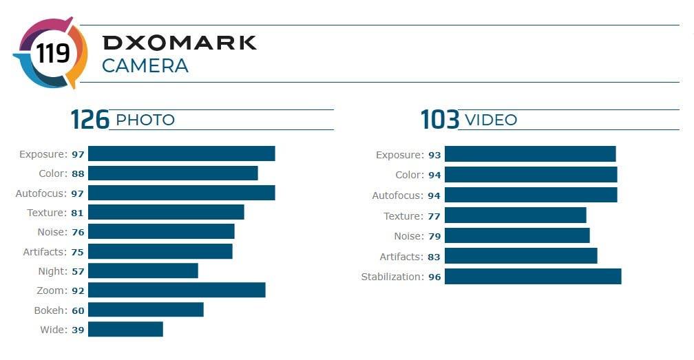 DIGBUSEL - Dxomark: Kamera Oneplus 8 Pro Gagal Menduduki Peringkat Teratas