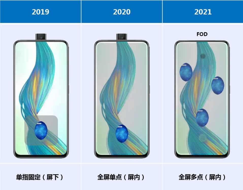 TCL LCD on-screen fingerprint technology