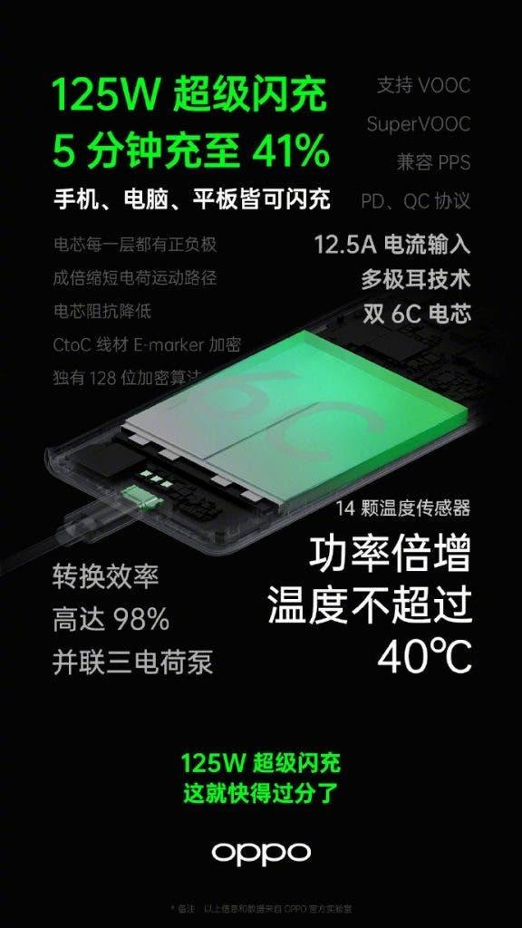 Oppo 125W super flash charging