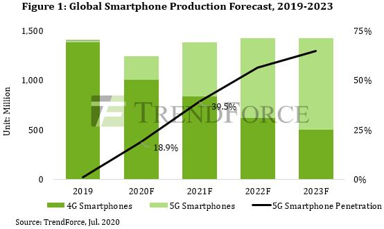 5G phones shipment