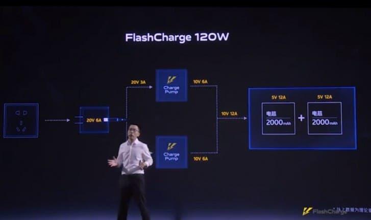 iQOO 120W fast charging tech