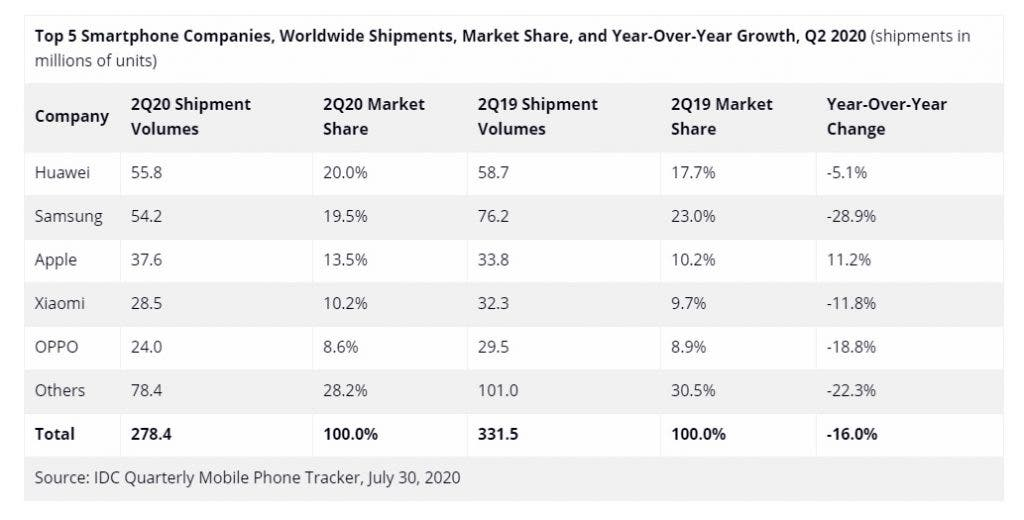 global smartphone market